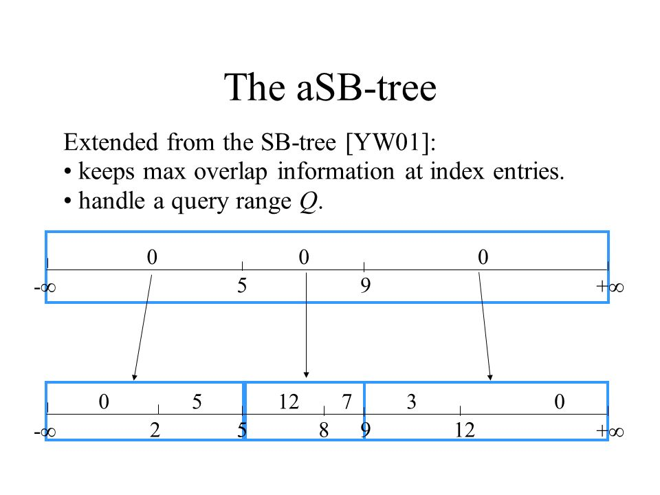 The aSB-tree Extended from the SB-tree [YW01]: